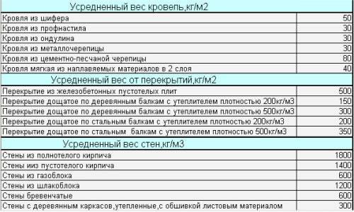 Таблица расчета нагрузки на фундамент