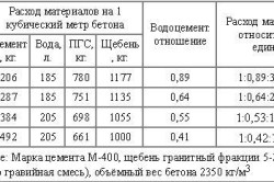 Таблица расхода материалов
