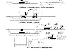 Технологическая схема разработки грунта при отрывке котлована и устройстве обратной засыпки