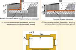Схема вариантов теплоизоляции плитных фундаментов