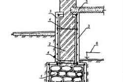 Усиление фундамента торкрет-бетоном