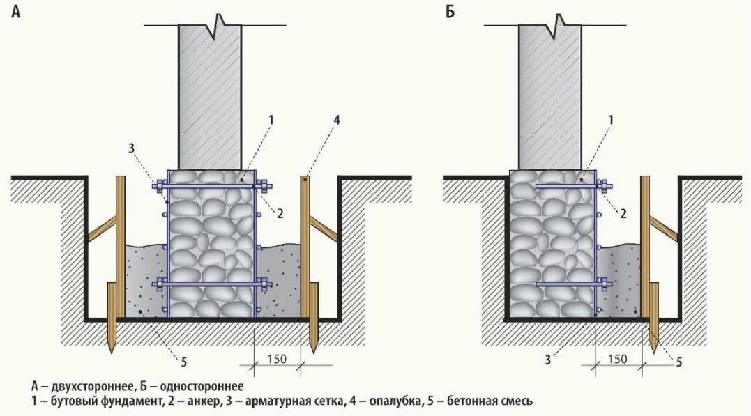 Схема усиления фундамента дома