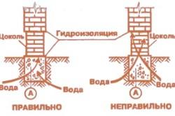 Гидроизоляция между цоколем и кирпичной стеной