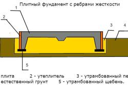 Схема устройства плитного фундамента с ребрами жесткости.
