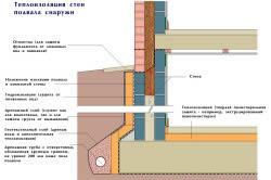 Схема наружного утепления фундамента с подвалом.