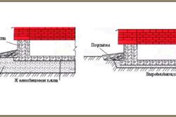 Схема вариантов установки фундаментной плиты в зависимости от вида грунта