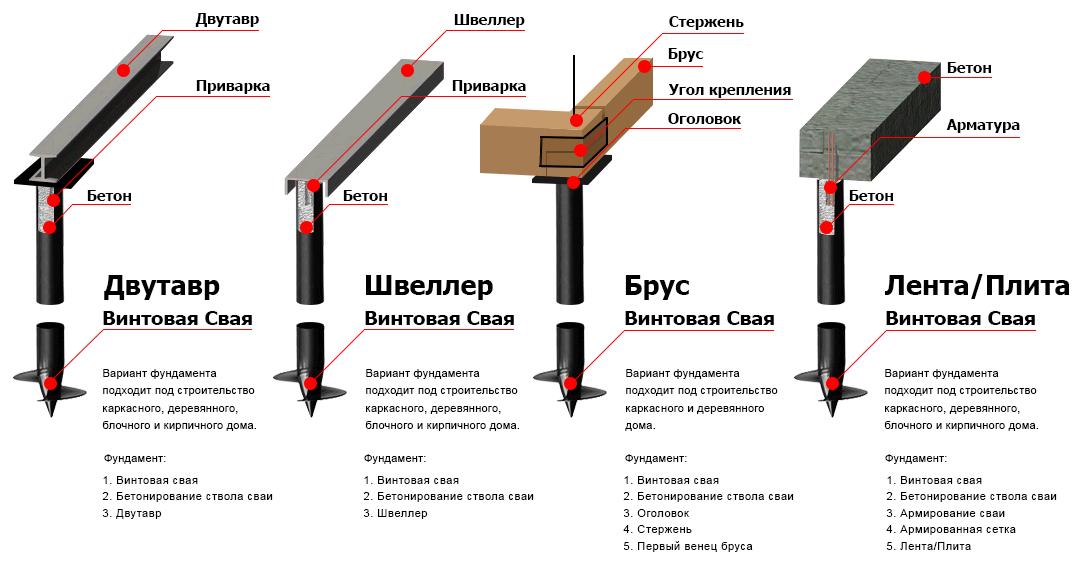 винтовых: