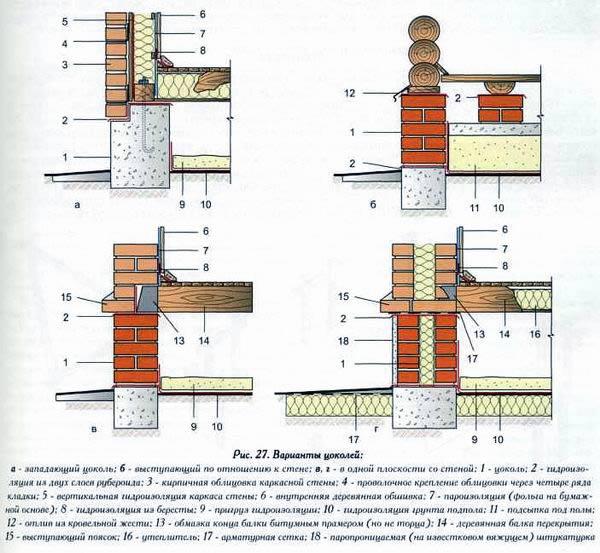 Схема кладки кирпича для цоколя