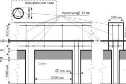 Схема винтового столбчато-ленточного фундамента.