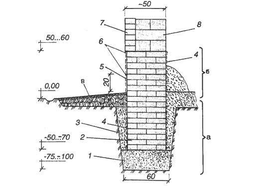 Битумная цена обмазочная гидроизоляция технониколь