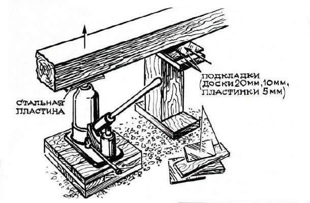 Схема ремонта фундамента деревянного дома.