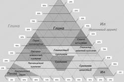 Пирамида количественного состава грунтов