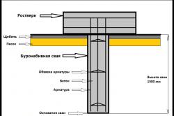 Схема конструкции буронабивной сваи
