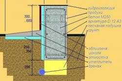 Схема ленточного фундамента для дома из газобетона
