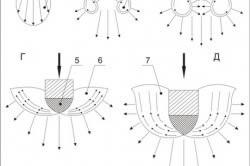 Схема развития деформаций и перемещений грунта