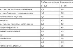 Таблица характеристик грунта