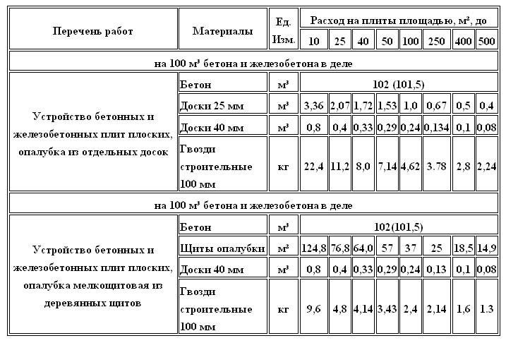 Таблица расчета материалов для плитного фундамента