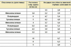 Таблица значений несущей способности свай