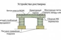 Схема устройства ростверка