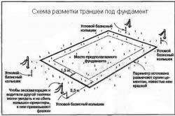 Схема разметки траншеи под фундамент