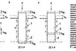 Схема взаимодействия фундамента с пучинистым грунтом