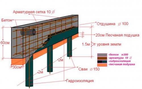 Схема устройства фундамента на сваях