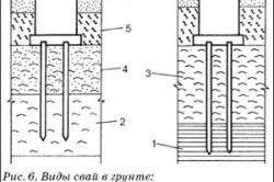 Схема видов свай