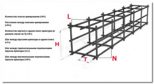 Устройство арматурного каркаса для заливки фундамента