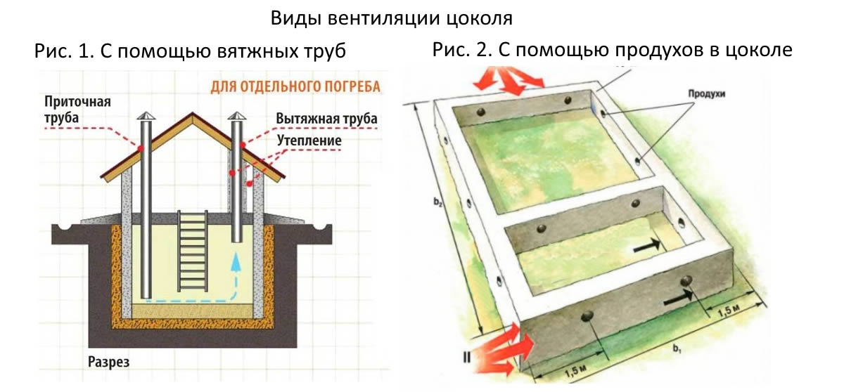 Дом своими руками с цокольным этажом