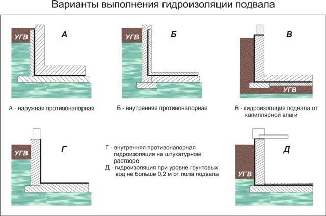Варианты гидроизоляции цокольного этажа снаружи