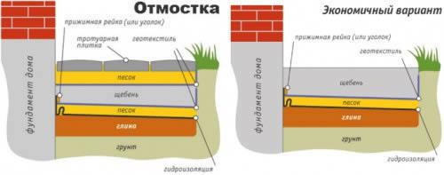 Схема устройства отмостки с использованием  геотекстиля