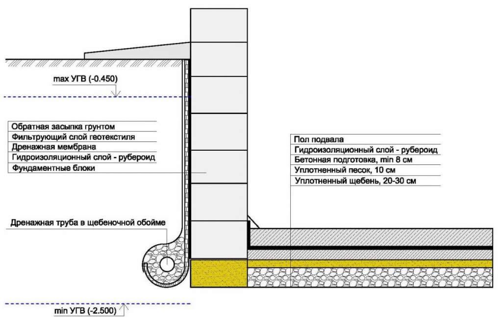Схема устройство цокольного этаже