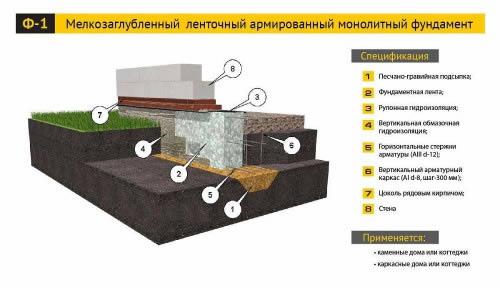 Схема мелкогозаглубленного ленточного фундамента