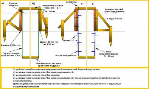 Варианты опалубки для ленточного фундамента