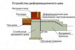 Схема устройства фундамента под крыльцо
