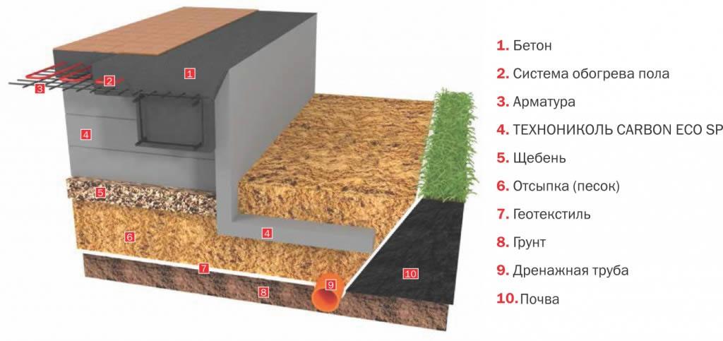 Строение фундаментной плиты с дренажем