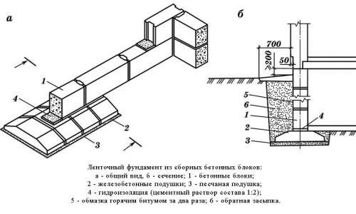 Схема ленточного фундамента из блоков