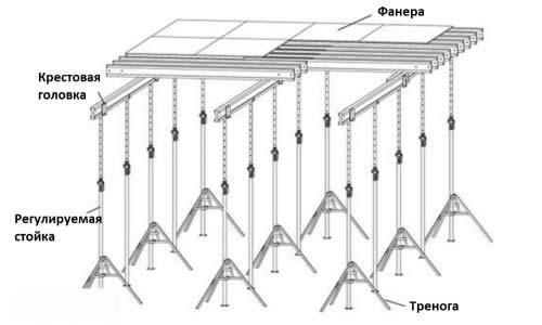 Схема опалубки перекрытия