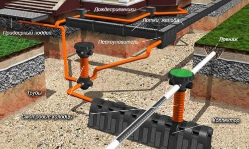 Устройство системы ливневой канализации