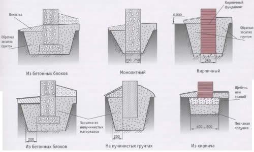 Устройство разных видов столбчатого фундамента