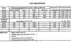Таблица пропорция для смешивания цемента