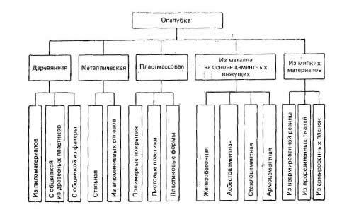 Классификация опалубки