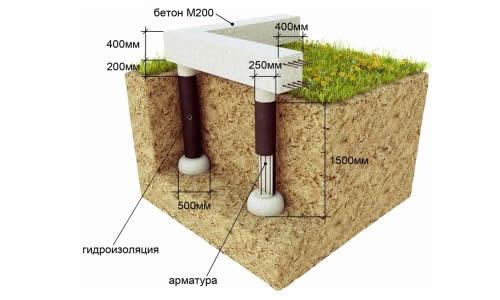 Схема заложения столбчатого фундамента