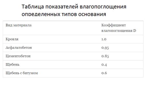 Таблица показателей  влагопоглощения определенных типов основания