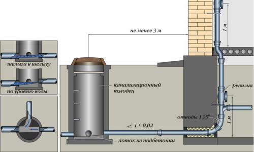 Монтаж канализации через фундамент