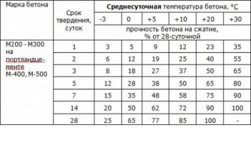 Таблица затвердевания бетонных смесей