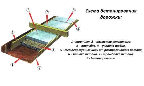 Схема бетонирования дорожки