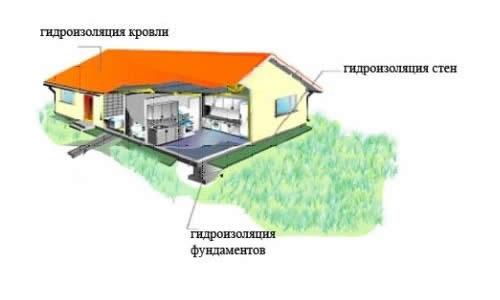 Применение гидроизоляции