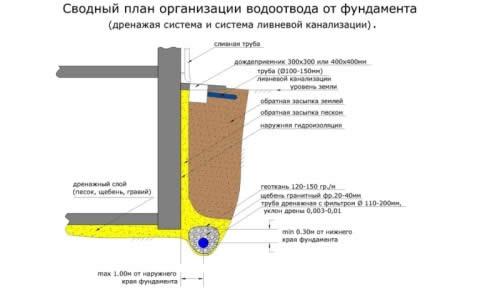 Отвод воды от фундамента