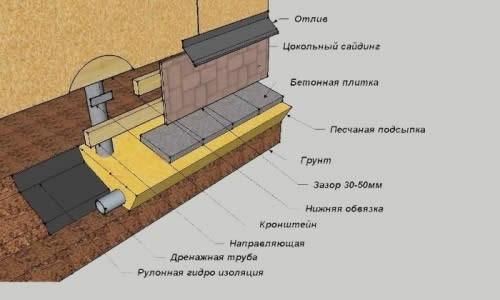 Схема обшивки фундамента сайдингом